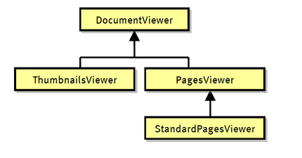 Viewer class hierarchy