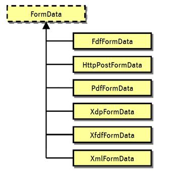Form Data-inheritance-hierarchy