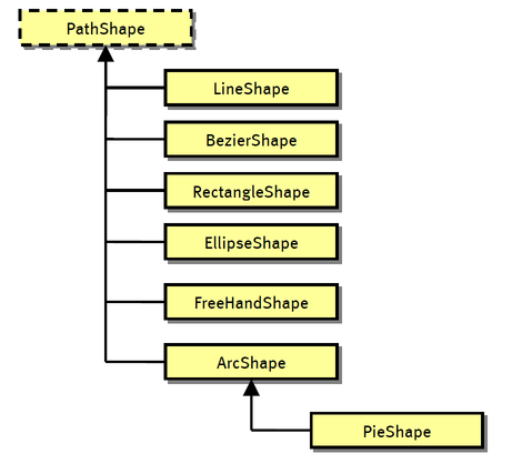 Path Shape-and-derived-classes