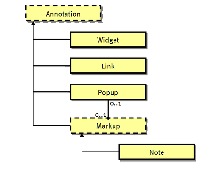 annotation-class-hierarchy