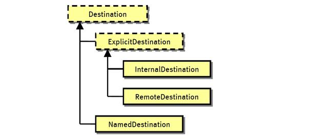 destination-class-hierarchy