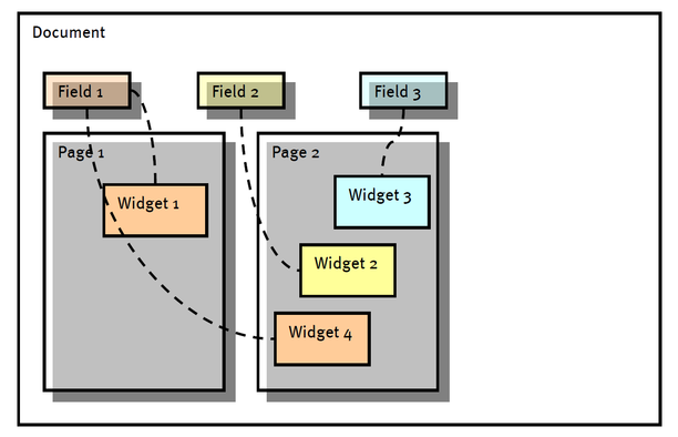 document-fields-pages-and-widgets