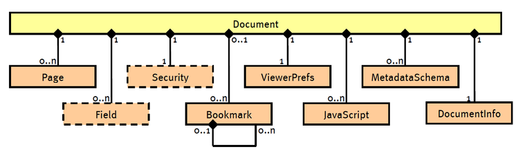 document-structure