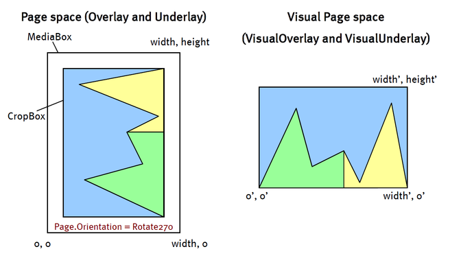 page-space-versus-visual-page-space