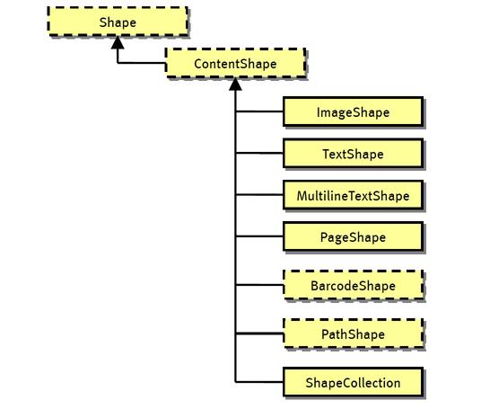 partial-shapes-class-hierarchy