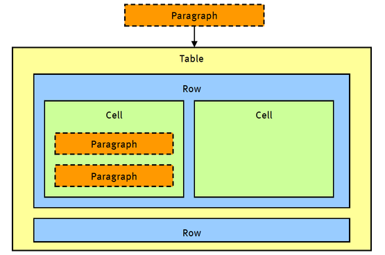 paragraph-table-rows-en-cells