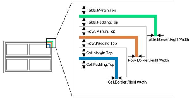 table-border-padding-and-margin